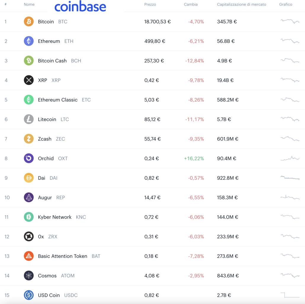 coinbase bitcoin commissioni di negoziazione