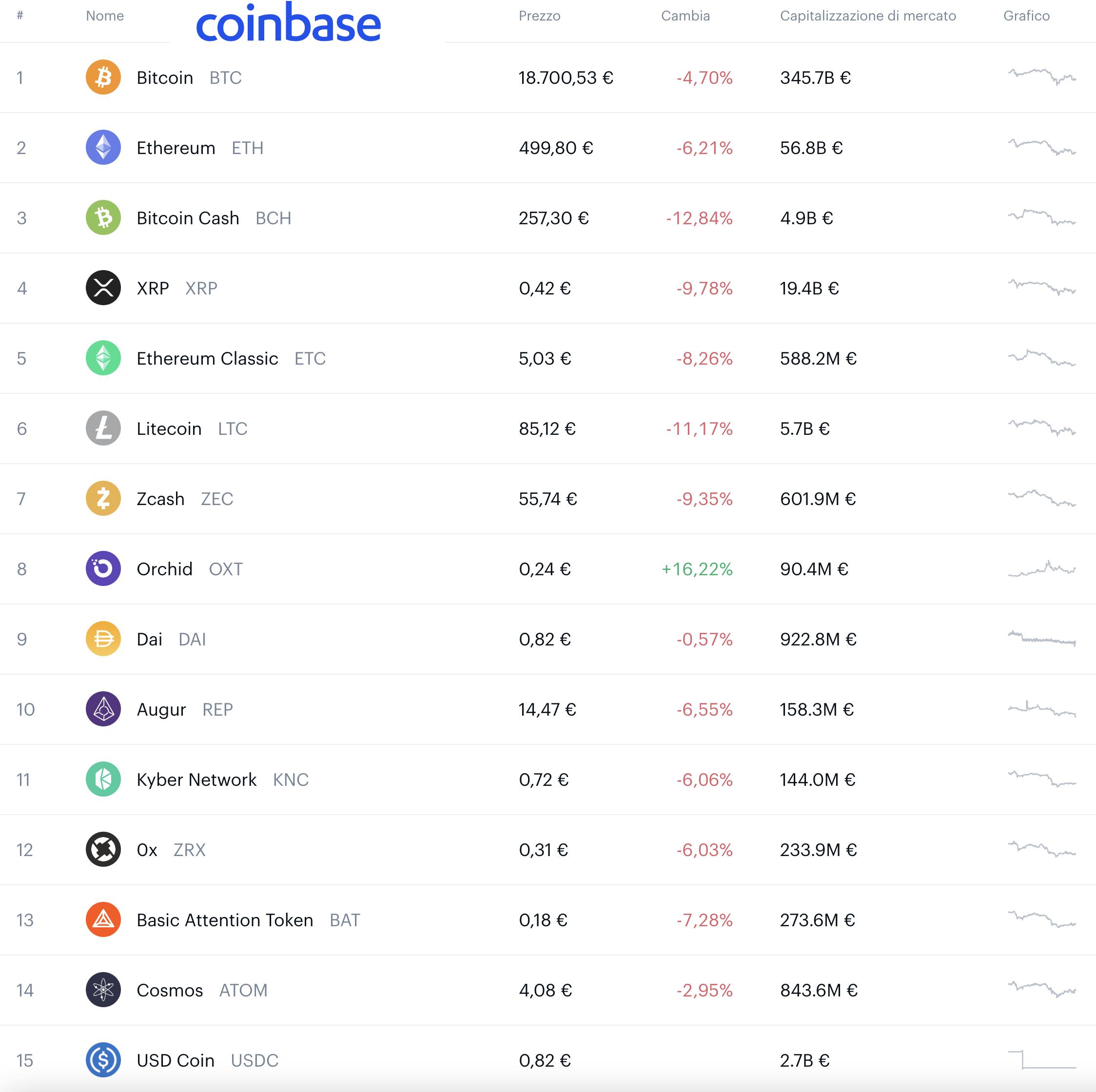 vendita di bitcoin su coinbase